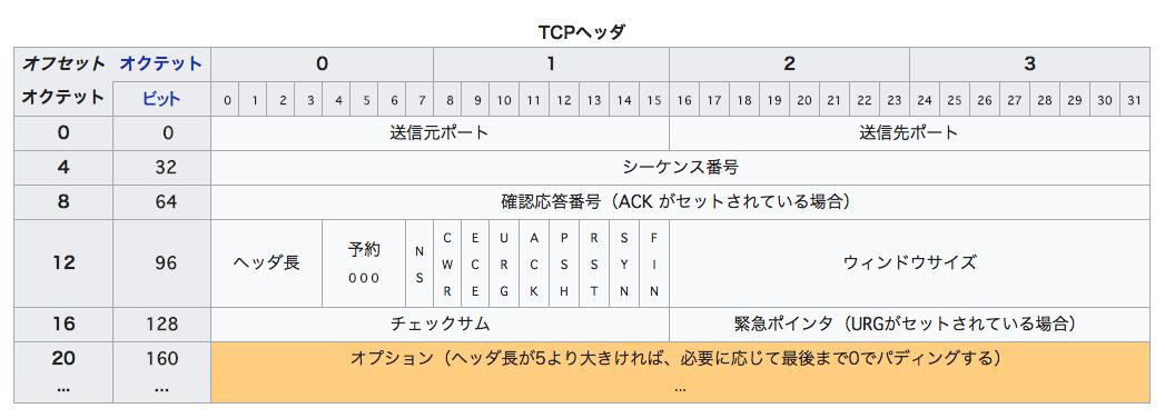 TCP-segment-structure
